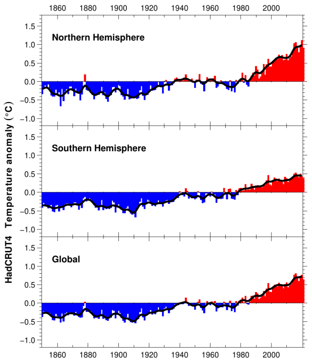 It's official: no global warming for 18 years 1 month