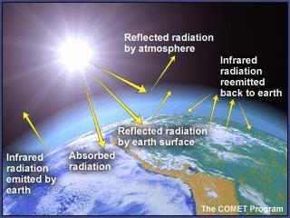 undesrtanding climate science ensembles greenhouse effect climate