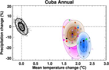 cuba climate diagram climgen cuba climate projections  climgen cuba climate projections
