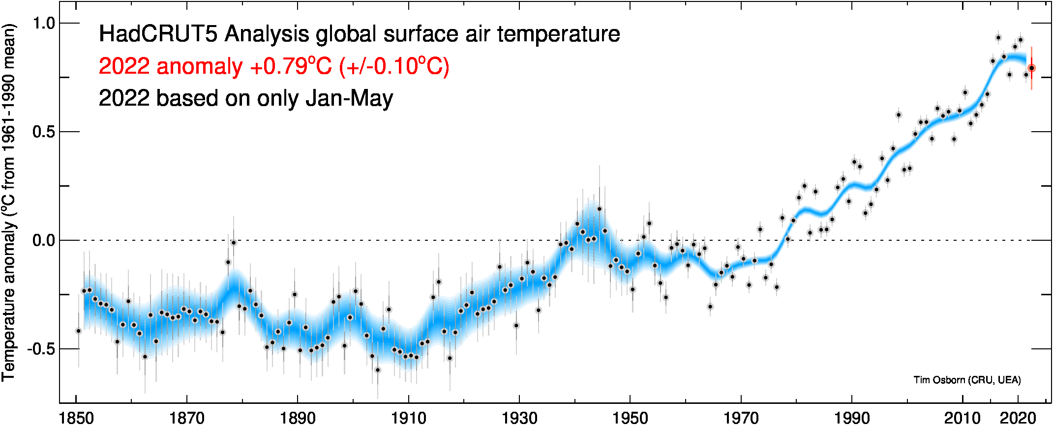 Global temperature graphs updated to Nov 2017, according to HadCRUT4 estimates